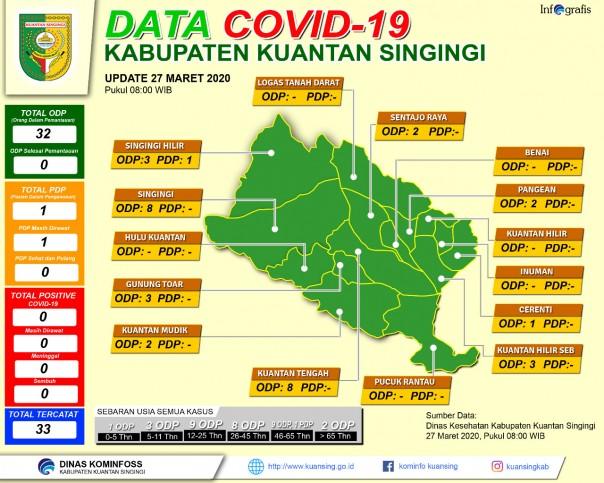 Data sebaran 33 warga Kuansing yang terkena ODP (foto/Zar)